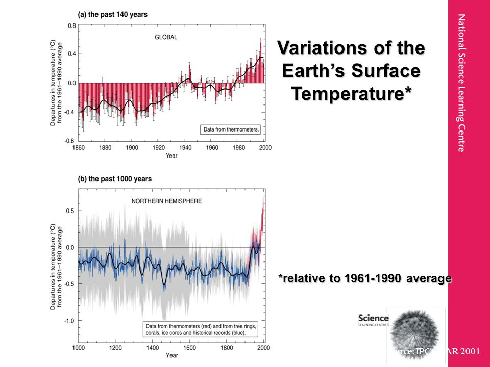 Source: IPCC TAR 2001 Variations of the Earths Surface Temperature* *relative to 1961-1990 average