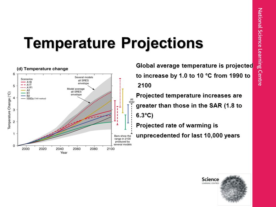 Global average temperature is projected to increase by 1.0 to 10 °C from 1990 to 2100 2100 Projected temperature increases are greater than those in t