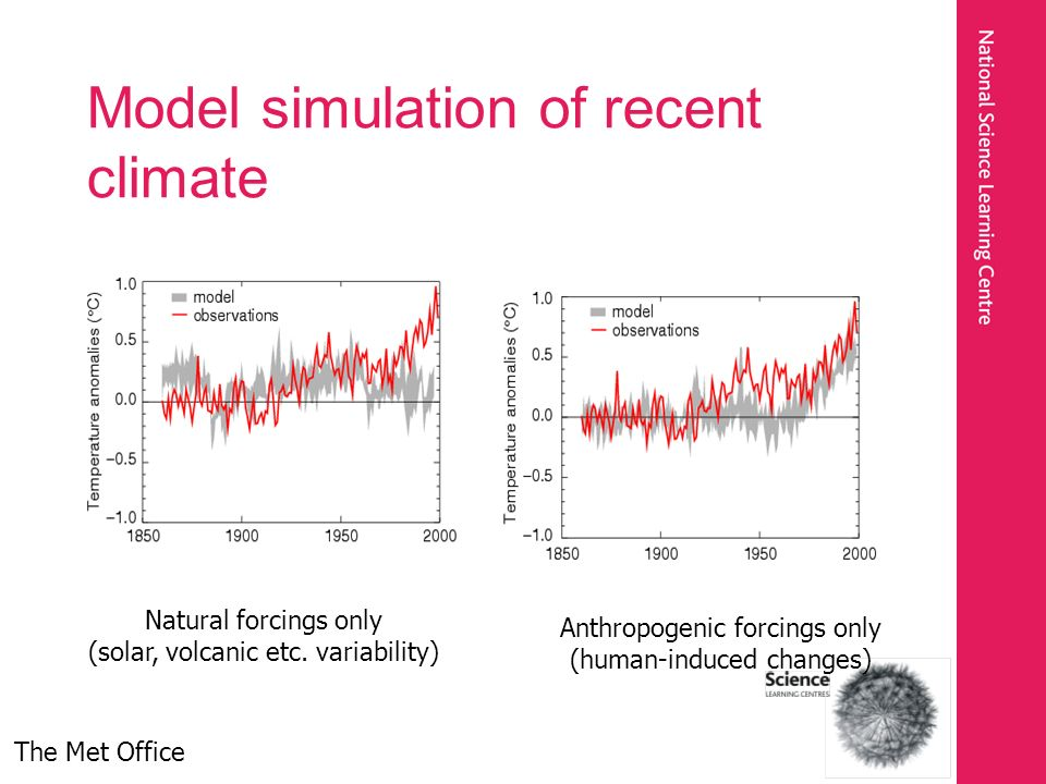 Model simulation of recent climate Natural forcings only (solar, volcanic etc. variability) Anthropogenic forcings only (human-induced changes) The Me