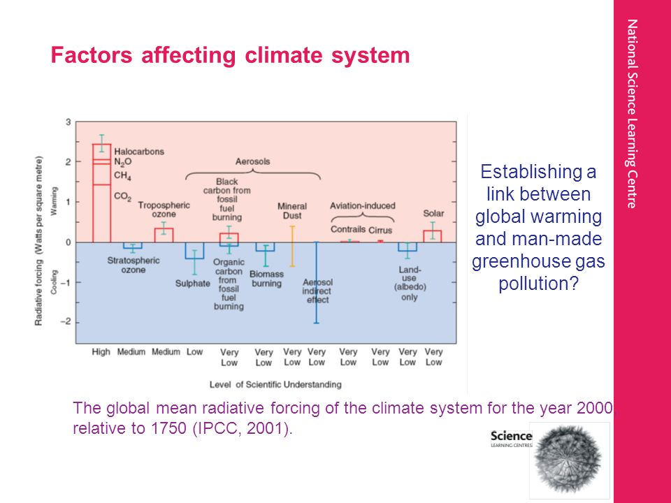 Factors affecting climate system The global mean radiative forcing of the climate system for the year 2000, relative to 1750 (IPCC, 2001). Establishin