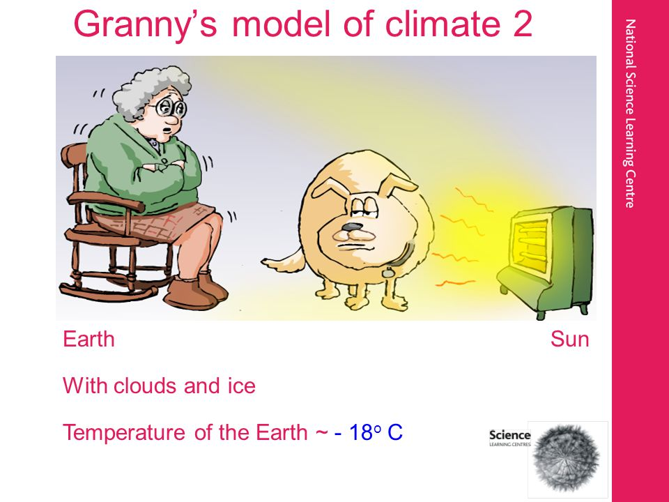 Grannys model of climate 2 Earth Sun With clouds and ice Temperature of the Earth ~ - 18 o C
