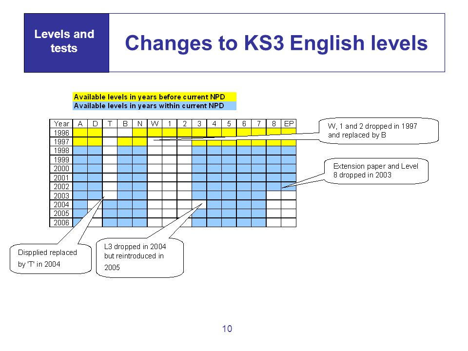 10 Changes to KS3 English levels Levels and tests