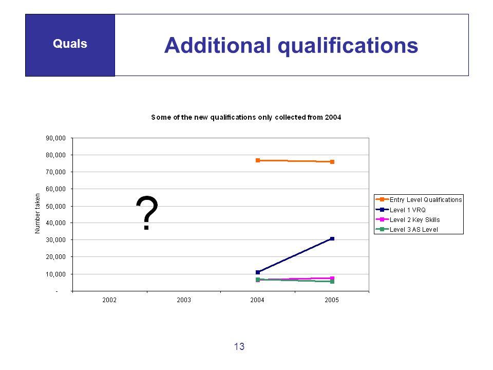13 Additional qualifications Quals