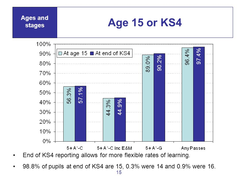 15 Age 15 or KS4 Ages and stages End of KS4 reporting allows for more flexible rates of learning. 98.8% of pupils at end of KS4 are 15, 0.3% were 14 a