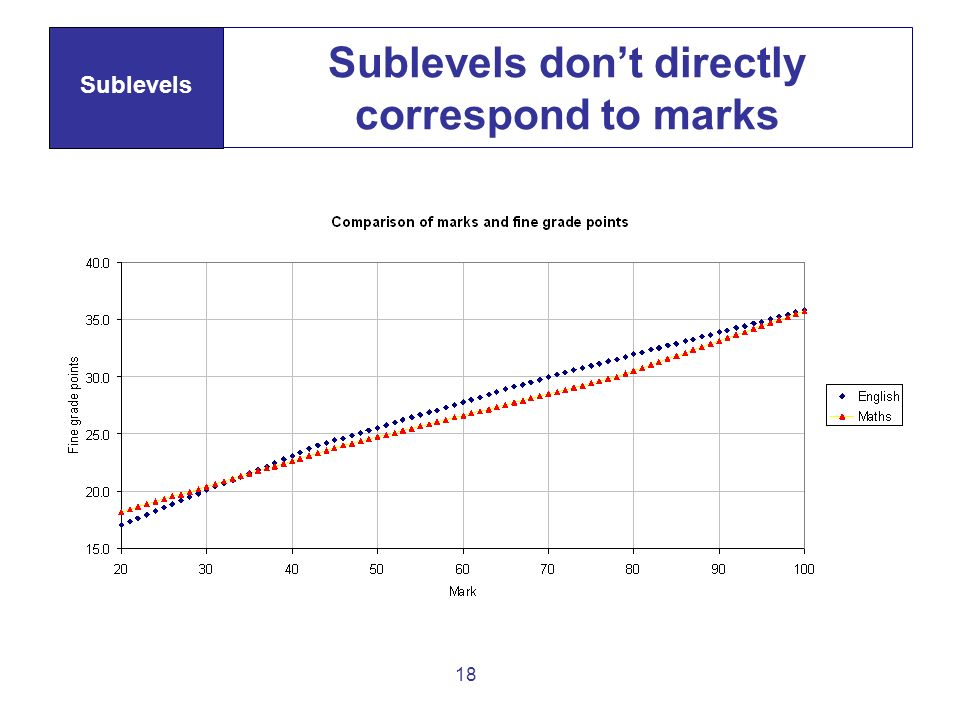18 Sublevels dont directly correspond to marks Sublevels