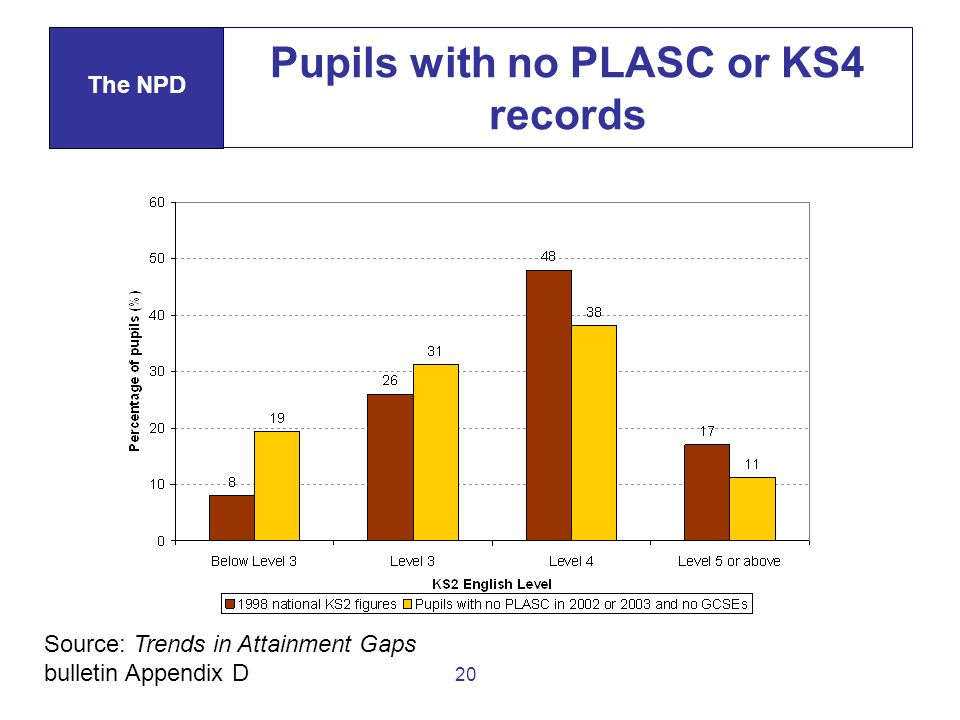 20 Pupils with no PLASC or KS4 records The NPD Source: Trends in Attainment Gaps bulletin Appendix D