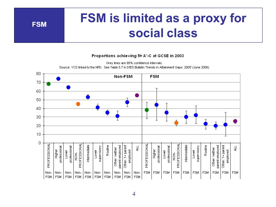 4 FSM is limited as a proxy for social class FSM