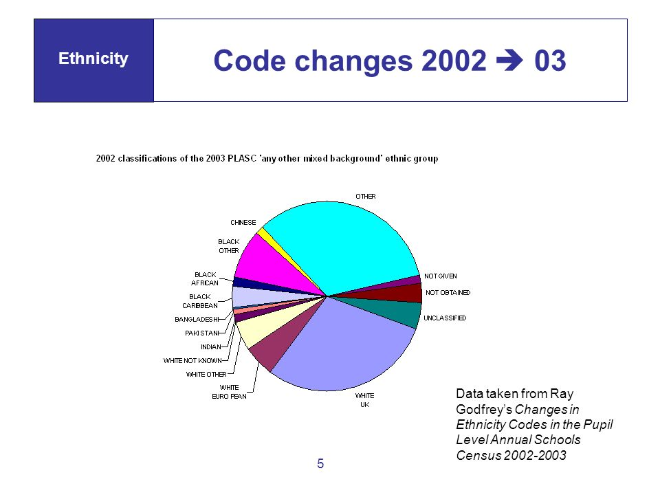 5 Code changes 2002 03 Ethnicity Data taken from Ray Godfreys Changes in Ethnicity Codes in the Pupil Level Annual Schools Census 2002-2003