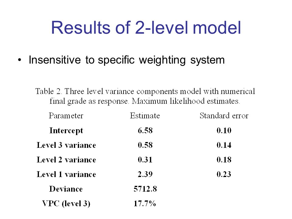 Results of 2-level model Insensitive to specific weighting system
