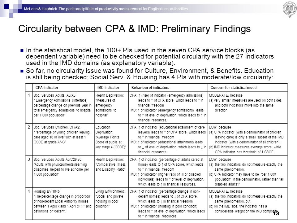 McLean & Haubrich: The perils and pitfalls of productivity measurement for English local authorities 13 Circularity between CPA & IMD: Preliminary Findings CPA IndicatorIMD IndicatorBehaviour of indicatorsConcern for statistical model 1 Soc.
