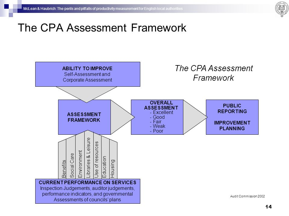 McLean & Haubrich: The perils and pitfalls of productivity measurement for English local authorities 14 The CPA Assessment Framework ASSESSMENT FRAMEWORK ABILITY TO IMPROVE Self-Assessment and Corporate Assessment OVERALL ASSESSMENT - Excellent - Good - Fair - Weak - Poor PUBLIC REPORTING IMPROVEMENT PLANNING CURRENT PERFORMANCE ON SERVICES Inspection Judgements, auditor judgements, performance indicators, and governmental Assessments of councils plans Benefits Social Care Environment Libraries & Leisure Use of resources Education Housing Audit Commission 2002 The CPA Assessment Framework