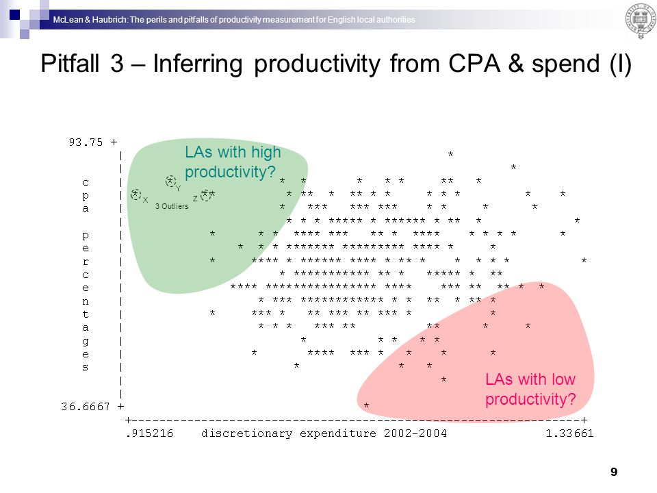 McLean & Haubrich: The perils and pitfalls of productivity measurement for English local authorities 9 Pitfall 3 – Inferring productivity from CPA & spend (I) X Y Z 3 Outliers LAs with high productivity.