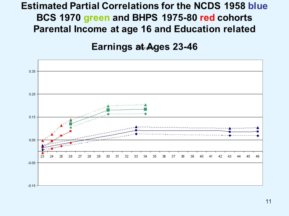 11 Estimated Partial Correlations for the NCDS 1958 blue BCS 1970 green and BHPS 1975-80 red cohorts Parental Income at age 16 and Education related Earnings at Ages 23-46
