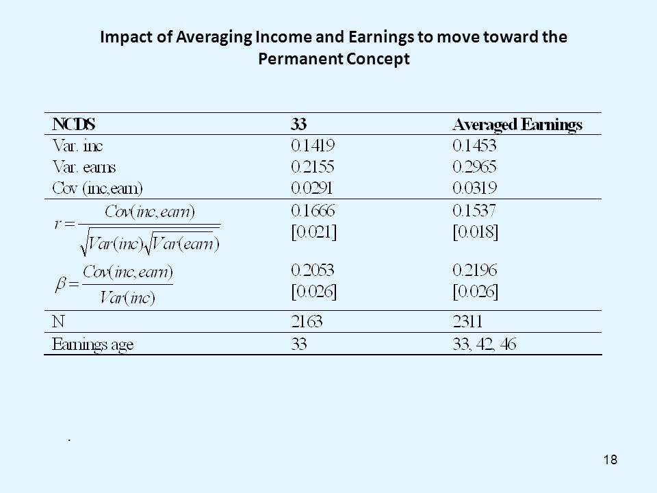 18 Impact of Averaging Income and Earnings to move toward the Permanent Concept.