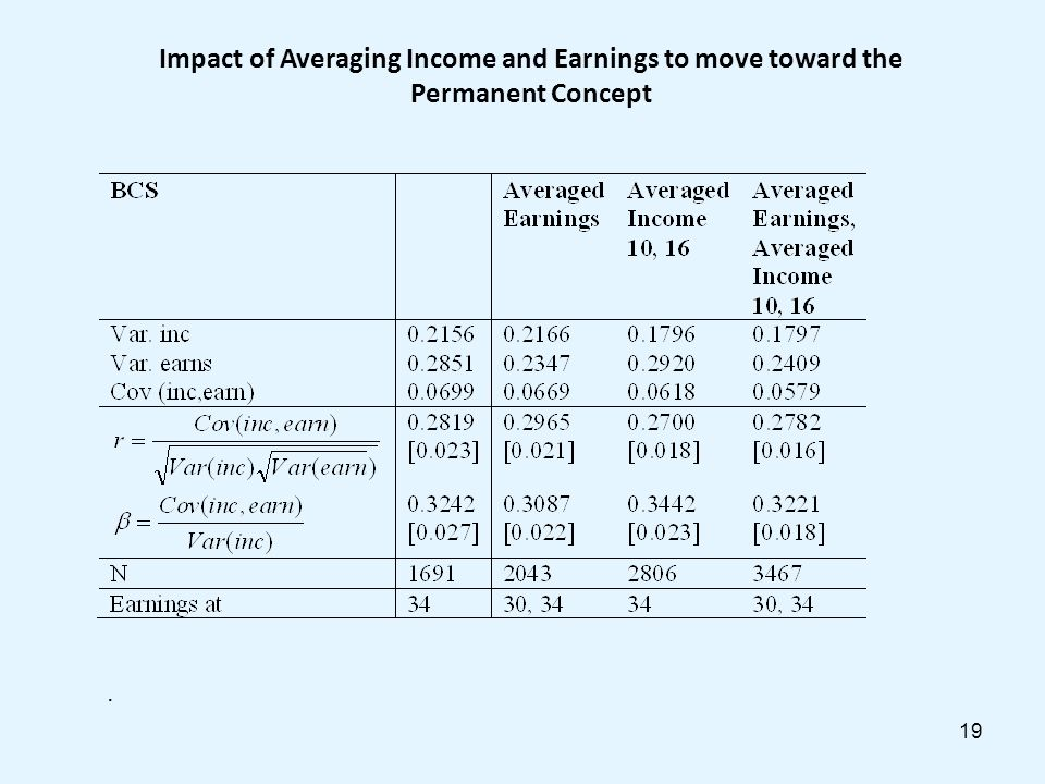 19 Impact of Averaging Income and Earnings to move toward the Permanent Concept.