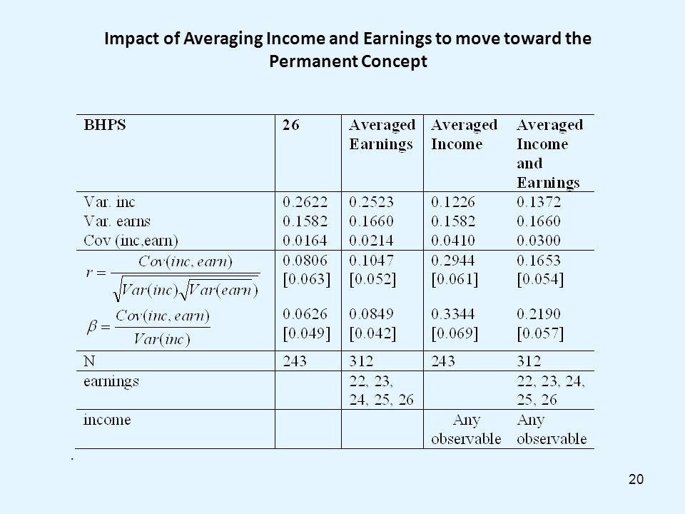 20 Impact of Averaging Income and Earnings to move toward the Permanent Concept.