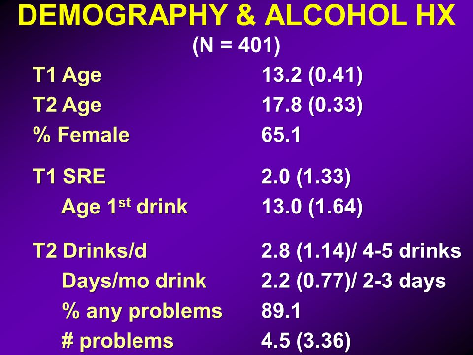 DEMOGRAPHY & ALCOHOL HX (N = 401) T1 Age 13.2 (0.41) T2 Age 17.8 (0.33) % Female 65.1 T1 SRE 2.0 (1.33) Age 1 st drink Age 1 st drink 13.0 (1.64) T2 Drinks/d 2.8 (1.14)/ 4-5 drinks Days/mo drink Days/mo drink 2.2 (0.77)/ 2-3 days % any problems % any problems89.1 # problems # problems 4.5 (3.36)