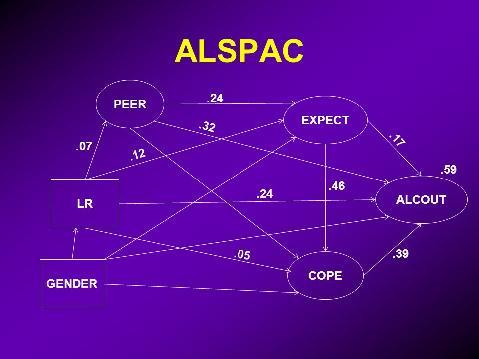 ALSPAC LR ALCOUT.24.59 GENDER.05 COPE EXPECT PEER.07.12.46.32.24.17.39
