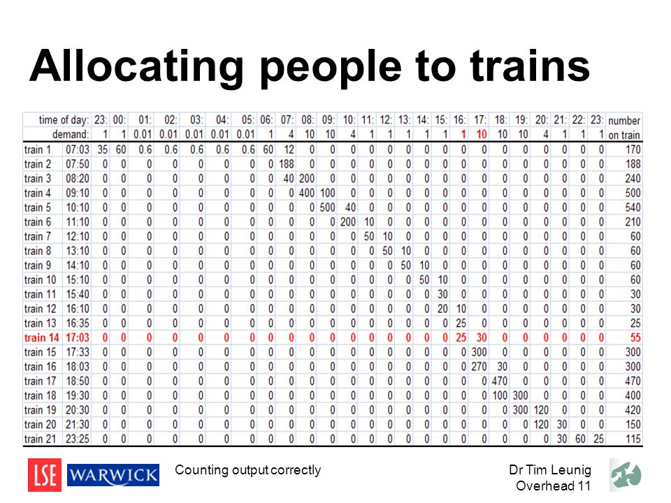 Dr Tim Leunig Overhead 11 Allocating people to trains Counting output correctly