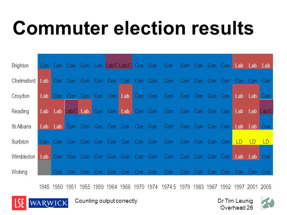 Commuter election results BrightonCon Lab/C Con Lab ChelmsfordLabCon CroydonLabCon LabCon Lab Con ReadingLab Lab/CLabCon LabCon Lab Lab/C St.AlbansLab Con Lab Con SurbitonCon LD WimbledonLabCon Lab Con Woking Con 1945195019511955195919641966197019741974.51979198319871992199720012005 Dr Tim Leunig Overhead 26 Counting output correctly