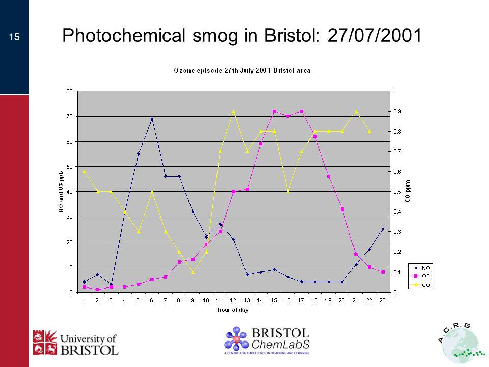 15 Photochemical smog in Bristol: 27/07/2001