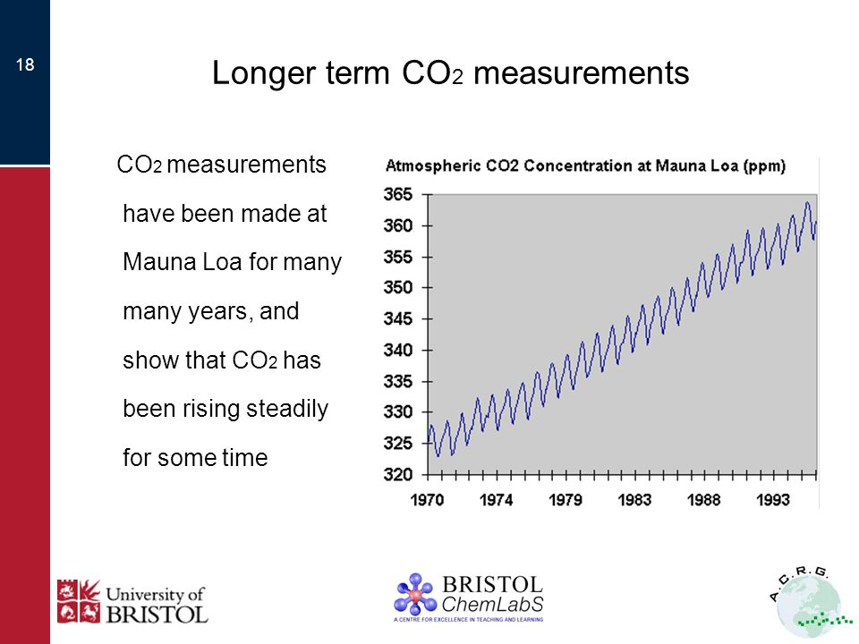 18 Longer term CO 2 measurements CO 2 measurements have been made at Mauna Loa for many many years, and show that CO 2 has been rising steadily for some time