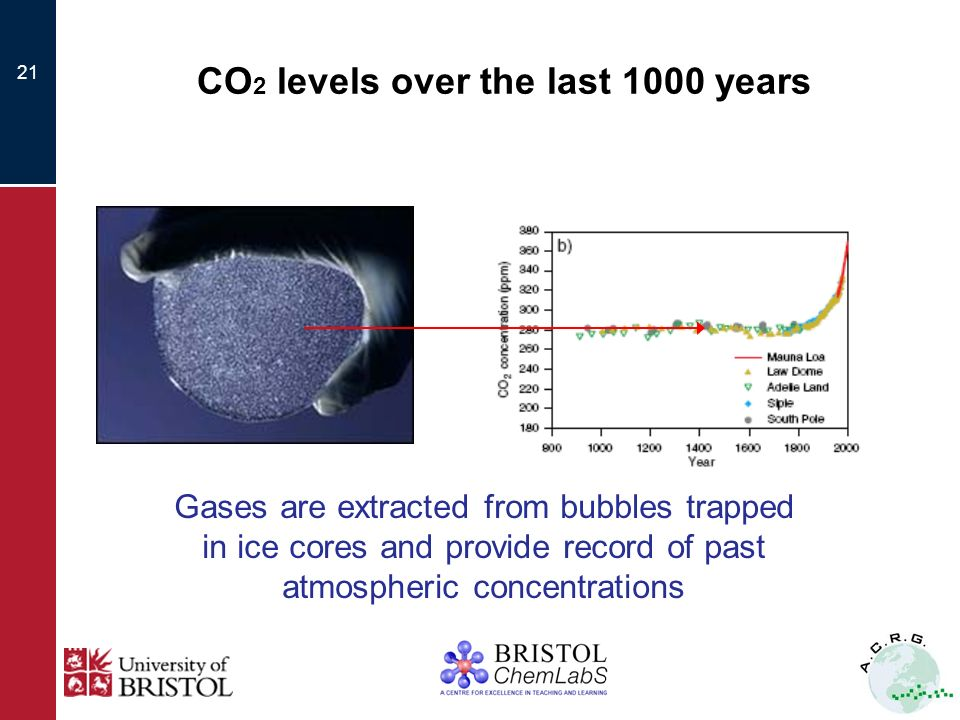 21 CO 2 levels over the last 1000 years Gases are extracted from bubbles trapped in ice cores and provide record of past atmospheric concentrations