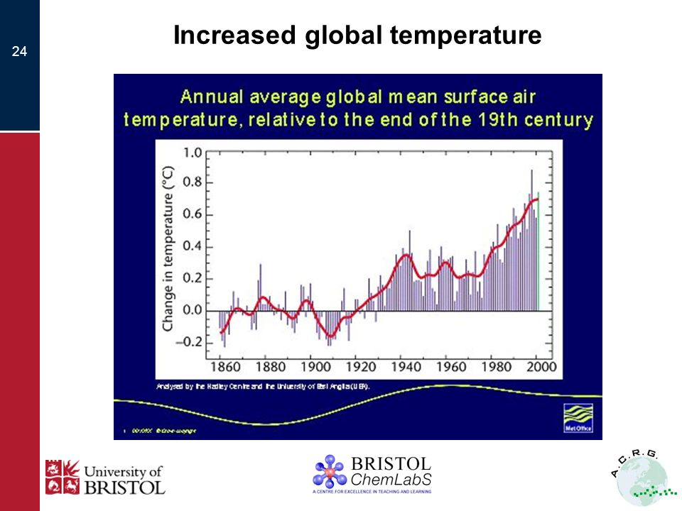 24 Increased global temperature