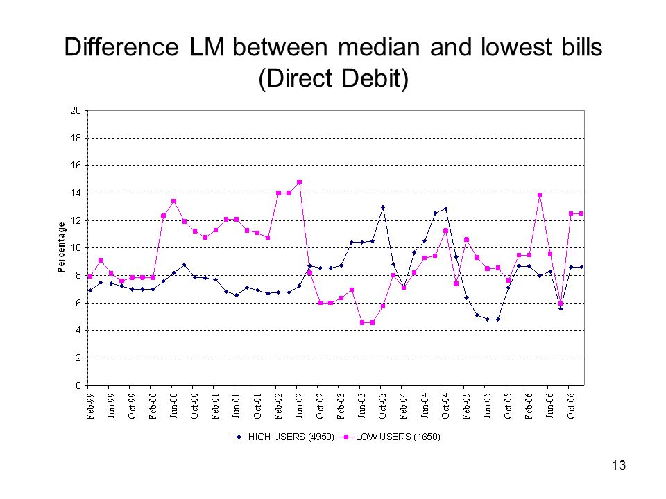 13 Difference LM between median and lowest bills (Direct Debit)