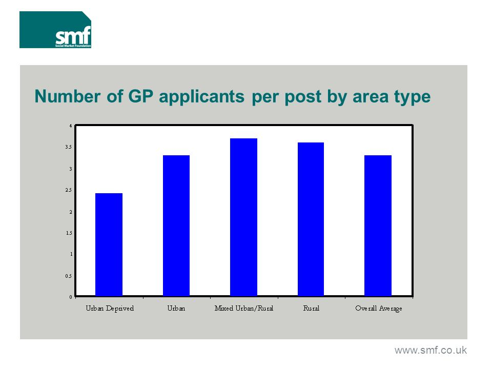 Number of GP applicants per post by area type