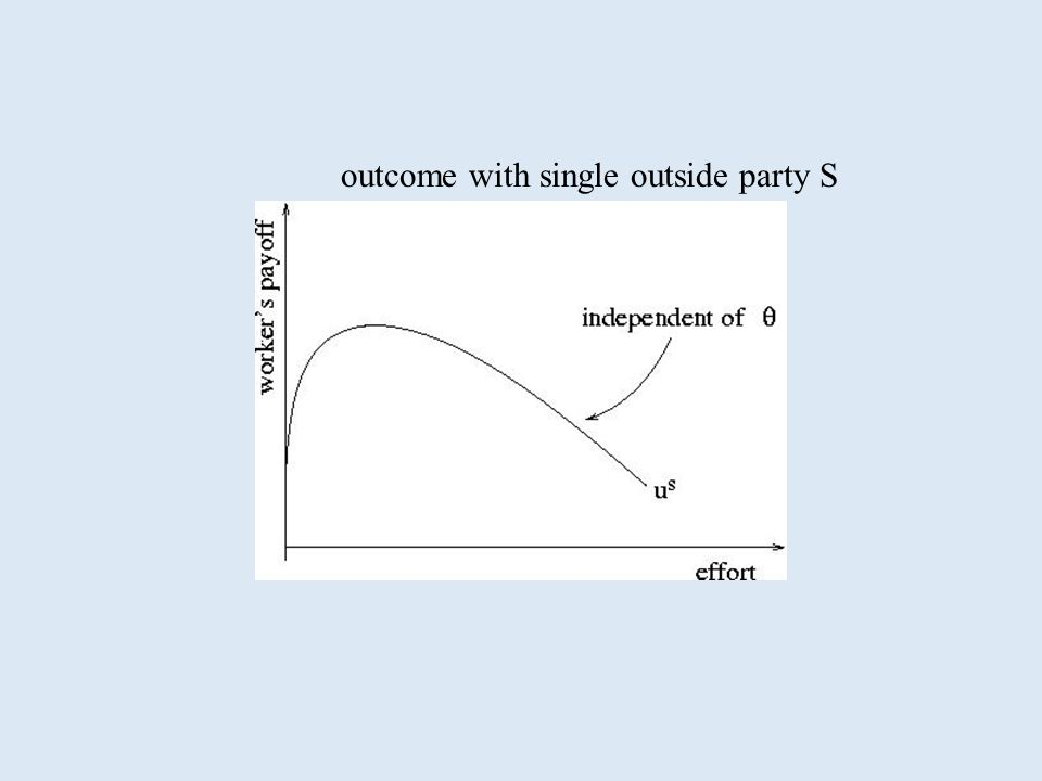outcome with single outside party S