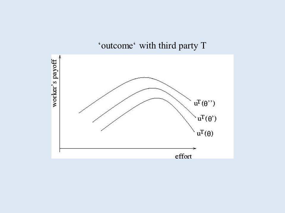 outcome with third party T