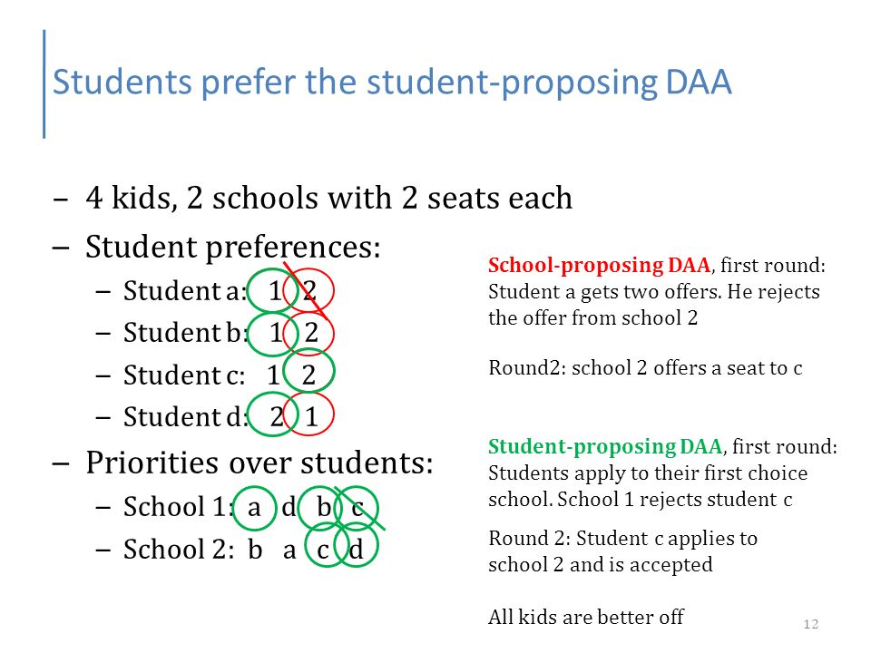 Students prefer the student-proposing DAA –4 kids, 2 schools with 2 seats each – Student preferences: – Student a: 1 2 – Student b: 1 2 – Student c: 1 2 – Student d: 2 1 – Priorities over students: – School 1: a d b c – School 2: b a c d School-proposing DAA, first round: Student a gets two offers.