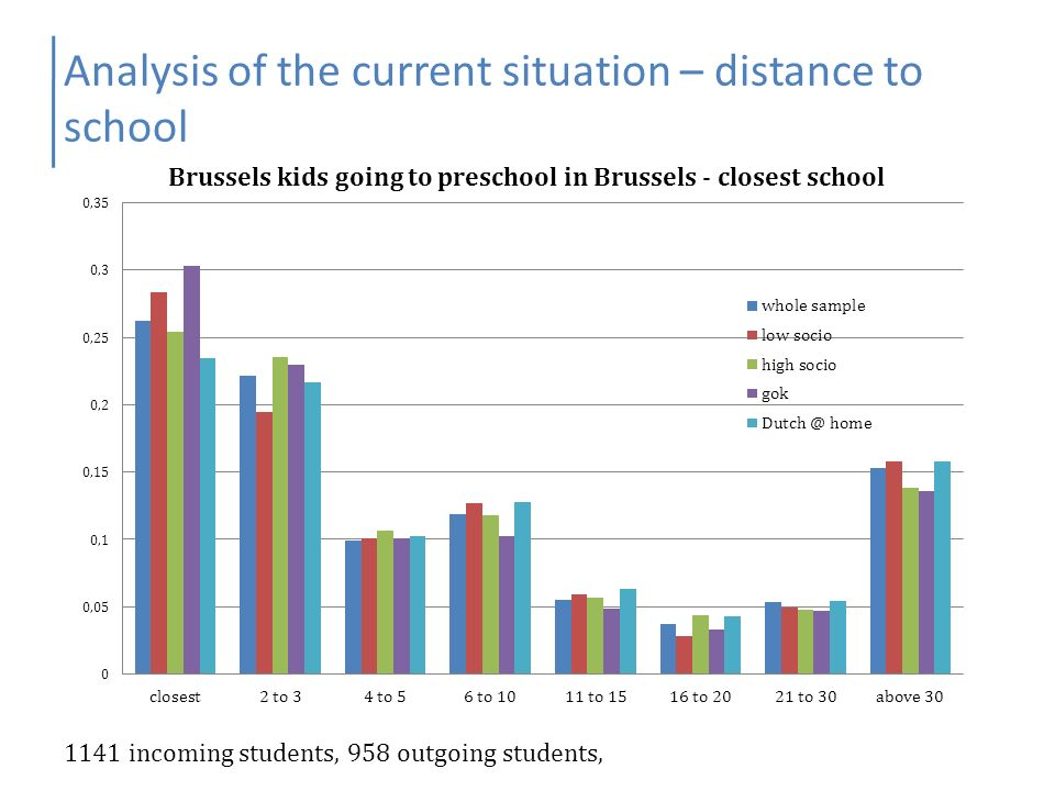 Analysis of the current situation – distance to school 1141 incoming students, 958 outgoing students,