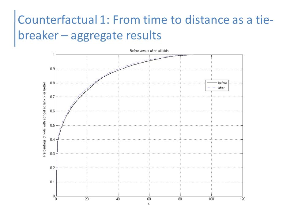 Counterfactual 1: From time to distance as a tie- breaker – aggregate results