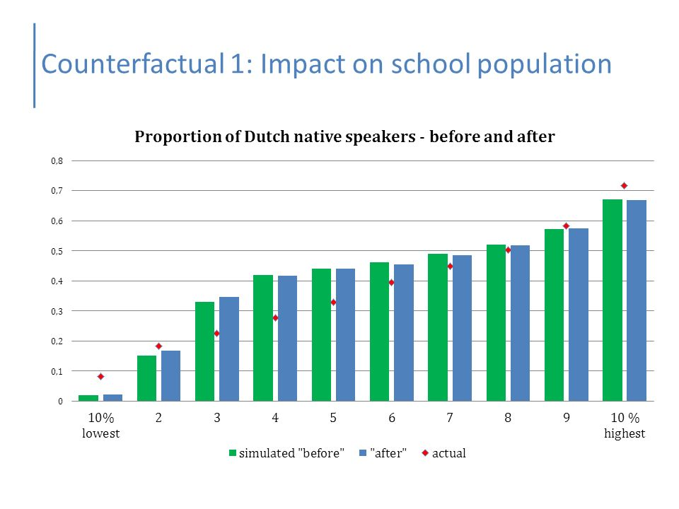 Counterfactual 1: Impact on school population