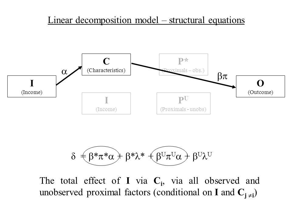 δ = * * + * * + U U + U U C (Characteristics) Linear decomposition model – structural equations I (Income) I (Income) O (Outcome) The total effect of I via C i, via all observed and unobserved proximal factors (conditional on I and C j i ) P U (Proximals - unobs) P* (Proximals – obs.)