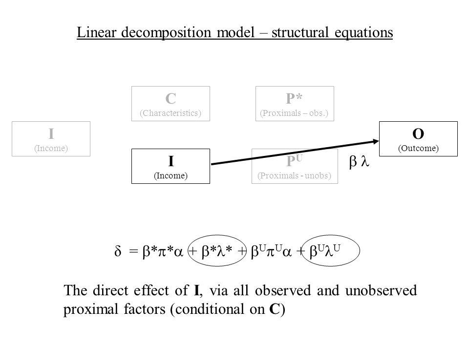 δ = * * + * * + U U + U U Linear decomposition model – structural equations The direct effect of I, via all observed and unobserved proximal factors (conditional on C) C (Characteristics) I (Income) I (Income) O (Outcome) P U (Proximals - unobs) P* (Proximals – obs.)