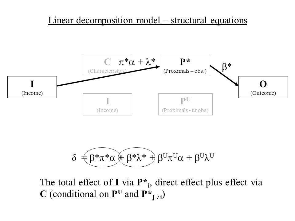 δ = * * + * * + U U + U U C (Characteristics) Linear decomposition model – structural equations I (Income) I (Income) O (Outcome) The total effect of I via P* i, direct effect plus effect via C (conditional on P U and P* j i ) P U (Proximals - unobs) P* (Proximals – obs.) * * + *