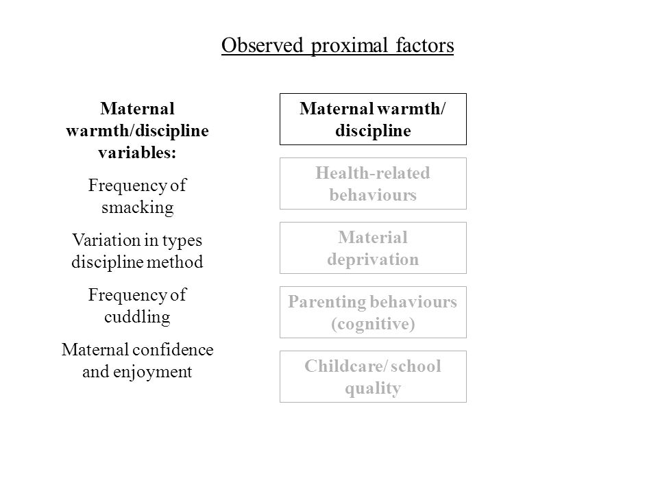 Material deprivation Maternal warmth/ discipline Health-related behaviours Parenting behaviours (cognitive) Childcare/ school quality Observed proximal factors Maternal warmth/discipline variables: Frequency of smacking Variation in types discipline method Frequency of cuddling Maternal confidence and enjoyment