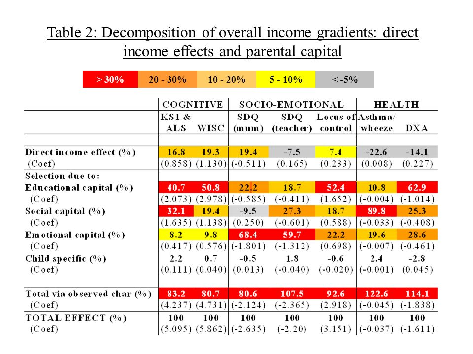 Table 2: Decomposition of overall income gradients: direct income effects and parental capital > 30%20 - 30%10 - 20%5 - 10%< -5%