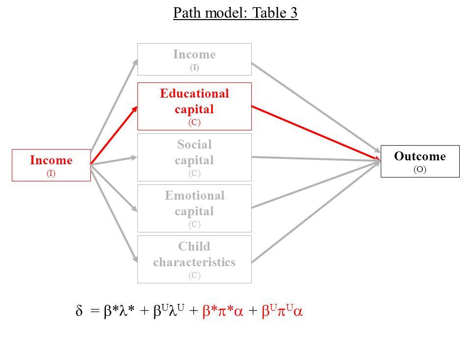 Outcome (O) Income (I) Social capital (C) Income (I) Educational capital (C) Emotional capital (C) Child characteristics (C) Path model: Table 3 δ = * * + U U + * * + U U