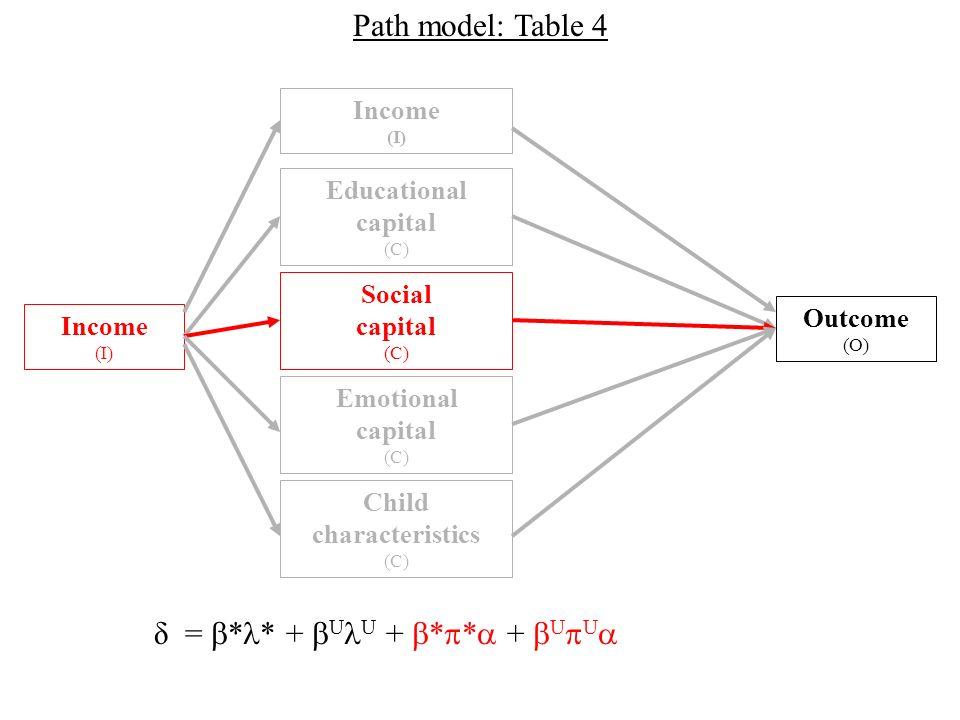 Outcome (O) Income (I) Social capital (C) Income (I) Educational capital (C) Emotional capital (C) Child characteristics (C) Path model: Table 4 δ = * * + U U + * * + U U