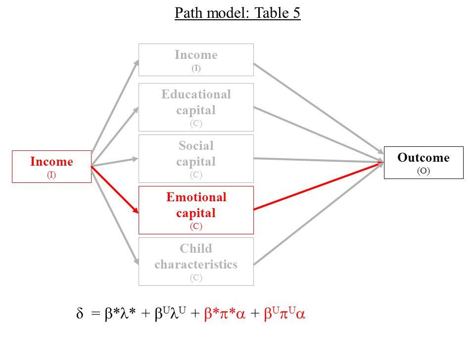 Outcome (O) Income (I) Social capital (C) Income (I) Educational capital (C) Emotional capital (C) Child characteristics (C) Path model: Table 5 δ = * * + U U + * * + U U