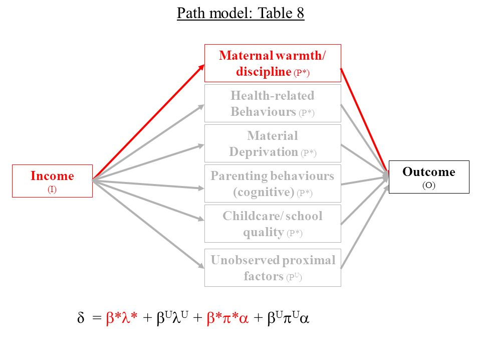 Outcome (O) Income (I) Material Deprivation (P*) Maternal warmth/ discipline (P*) Health-related Behaviours (P*) Parenting behaviours (cognitive) (P*) Childcare/ school quality (P*) Path model: Table 8 Unobserved proximal factors (P U ) δ = * * + U U + * * + U U
