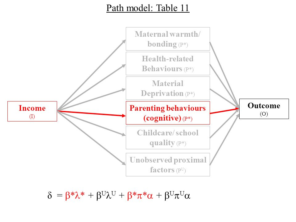 Outcome (O) Income (I) Material Deprivation (P*) Maternal warmth/ bonding (P*) Health-related Behaviours (P*) Parenting behaviours (cognitive) (P*) Childcare/ school quality (P*) Path model: Table 11 Unobserved proximal factors (P U ) δ = * * + U U + * * + U U