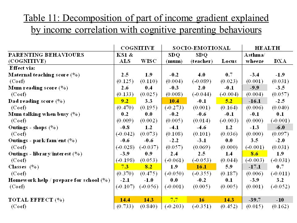Table 11: Decomposition of part of income gradient explained by income correlation with cognitive parenting behaviours
