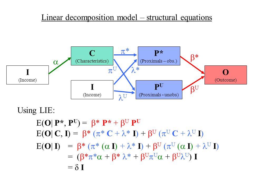 C (Characteristics) Linear decomposition model – structural equations I (Income) I (Income) P U (Proximals - unobs) P* (Proximals – obs.) * * U U O (Outcome) * U E(O| P*, P U ) = * P* + U P U E(O| C, I) = * ( * C + * I) + U ( U C + U I) = * ( * ( I) + * I) + U ( U ( I) + U I) = ( * * + * * + U U + U U ) I E(O| I) = δ I Using LIE:
