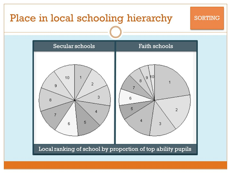 Place in local schooling hierarchy SORTING Local ranking of school by proportion of top ability pupils Faith schools Secular schools