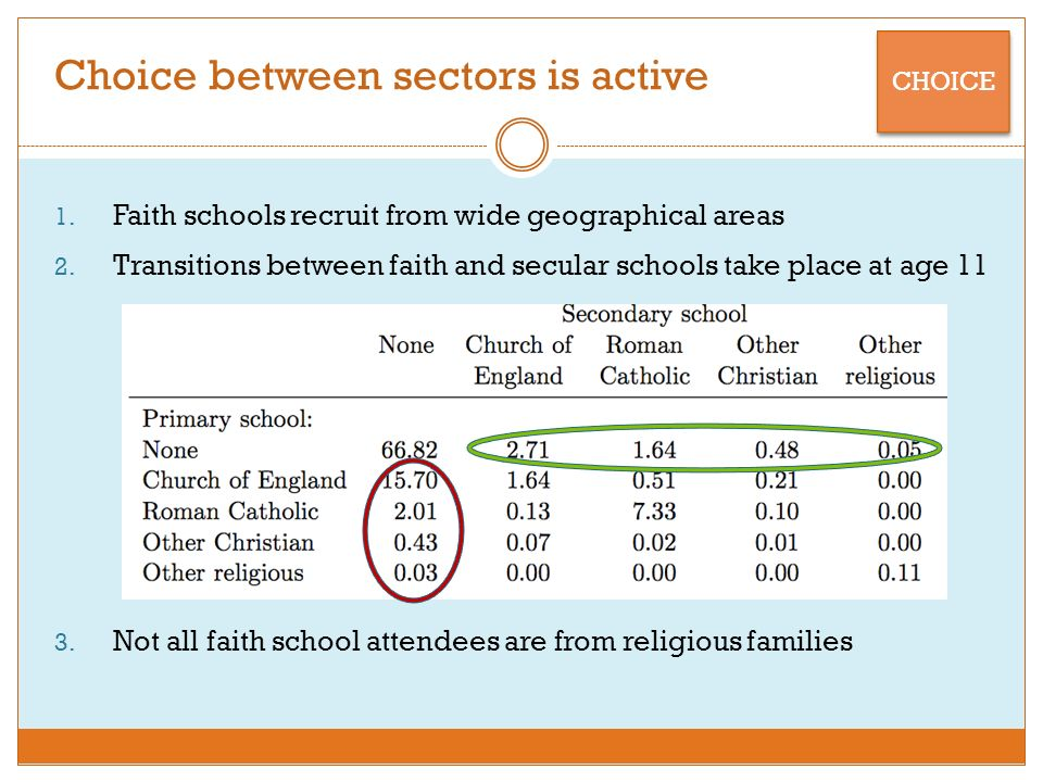 Choice between sectors is active 1. Faith schools recruit from wide geographical areas 2.